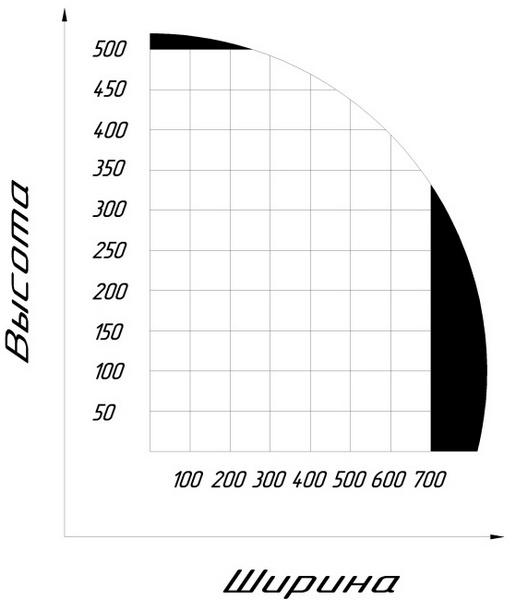 Диаграмм сечения упаковки, в зависимости от ширины пакета